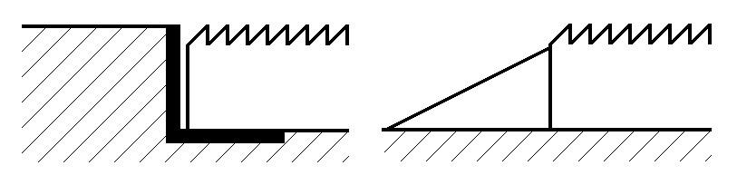 Type d'emplacement: fosse et surface